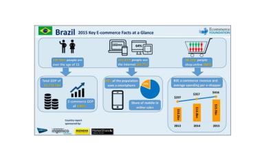 'Braziliaanse e-commerce groei niet dubbelcijferig meer'