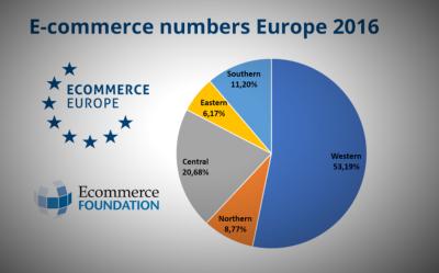 Kunnen we nog wel spreken van kleine landen in de e-commercebranche?