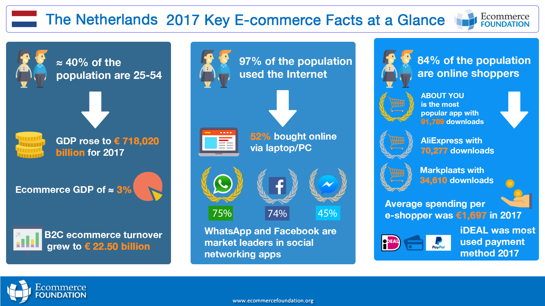 infographic-key-ecommerce-fact-