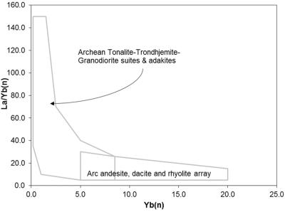 Hansen et al. (2002). La/Yb(n) vs Yb(n) diagram.