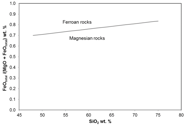 Discriminate between Ferroan and Magnesian rocks