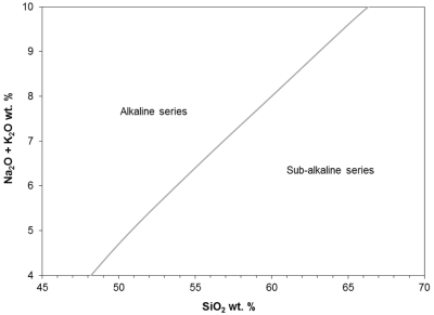 Irvine and Baragar (1971). Discriminate between alkaline and sub-alkaline series.