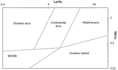 Hollocher et al. (2012). Discriminate oceanic arcs, continental arcs, alkaline arcs, MORB, Oceanic island