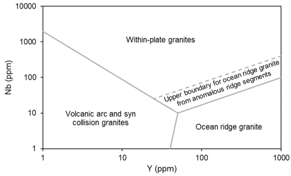 Pearce 1984. Discriminate tectonic regime for granites.