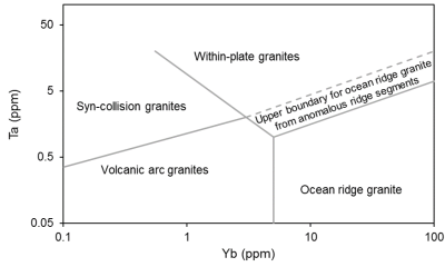 Pearce et al. 1984. Volcanic arc granites, within-plate granites. geoplotters.