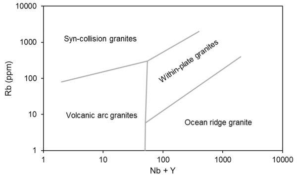 Tectonic discriminant diagram for  granites. Pearce et al. 1984