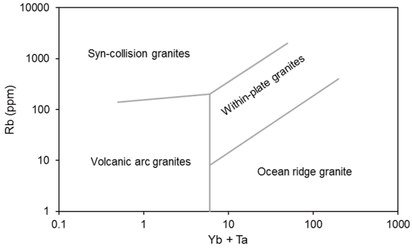 Tectonic discriminant diagram. Pearce. Geochemistry. Granites. Geoplotters.