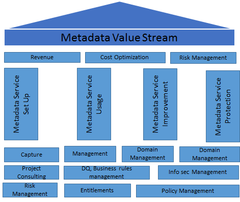 Metadata Value stream