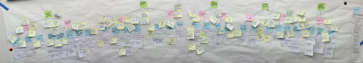 """Affinity Diagram after """"Walking the Wall"""" exercise"""