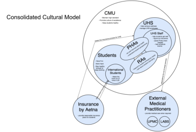 Consolidated Cultural Model