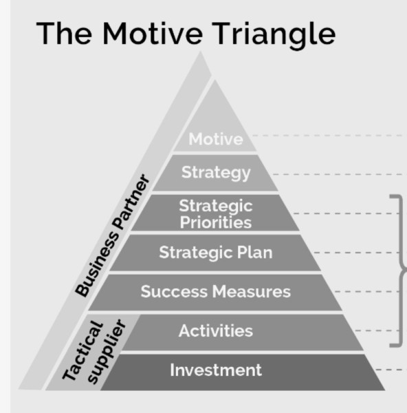 "How Organisations Really Make Decisions And How To Sell To Them – The 7-layer ""Motive Triangle"""