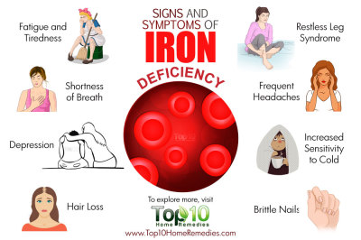 DEFICIENCY OF IRON (PERSONAL)