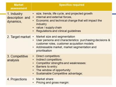 Why Market Assessment Matters for MedTech Start-Ups