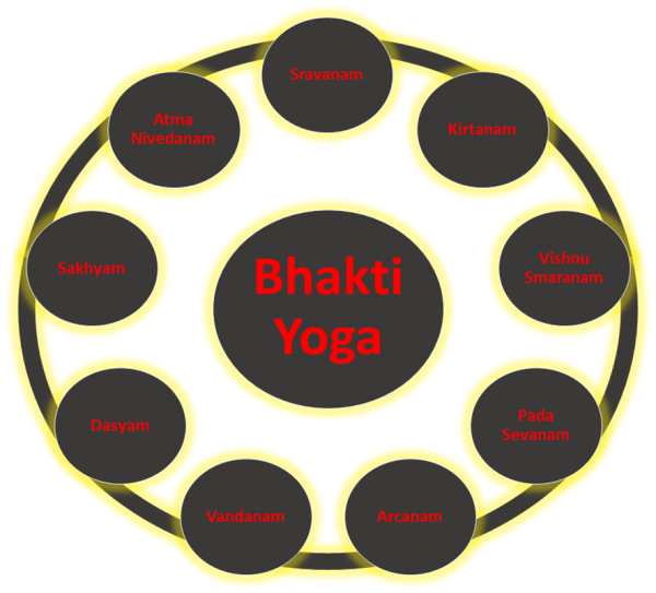 Navavidha bhakti - Nine process of devotional service