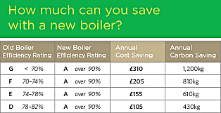 How much can I save on a new boiler