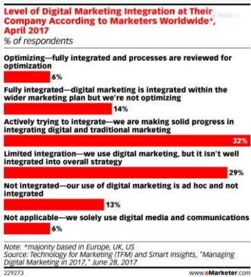 For Some Marketers, Digital Transformation Is Still in the Early Stages