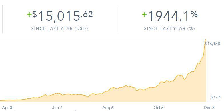 Bitcoin Billionaire?