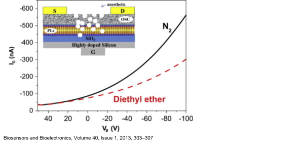 Volatile general anesthetic sensing with organic field-effect transistors integrating phospholipid membranes