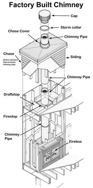 fireplace prefabricated