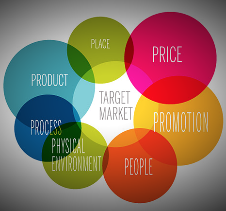 The 7 Ps of marketing - Product, place, price, promotion, people, physical environment also referred to as packaging, process, product,.