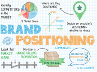 Brand positioning is an important part of marketing strategies