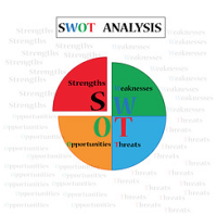 SWOT analysis is an important of a business plan