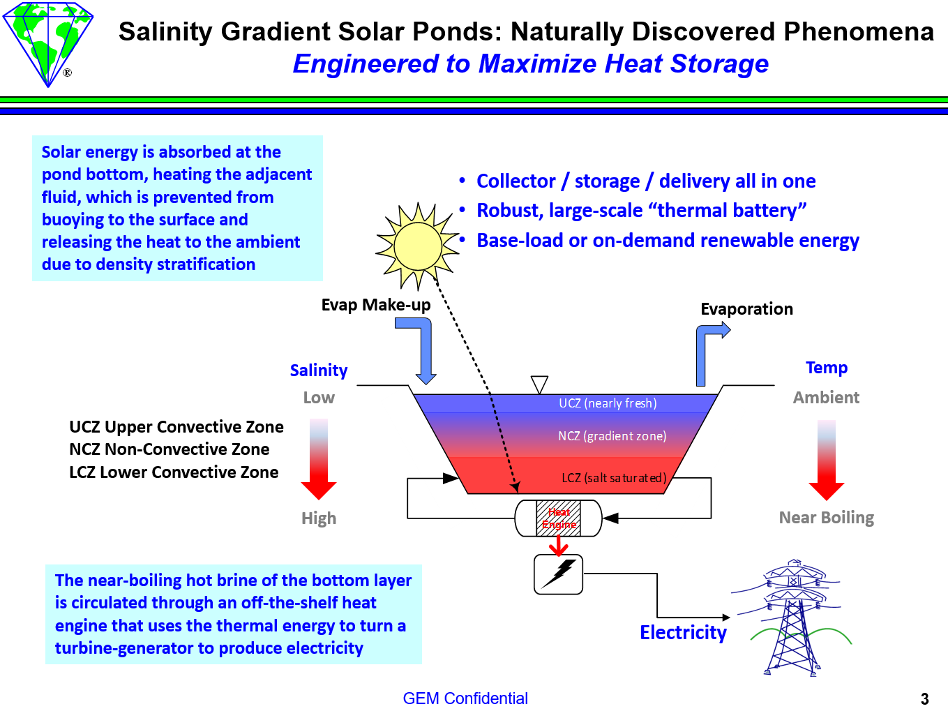 "salt gradient solar pond thesis Mr mazidi, mohammad position: thesis: the thermal simulation of a salt-gradient solar ""the thermal simulation of a salt-gradient solar pond""."