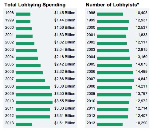 lobbying spending