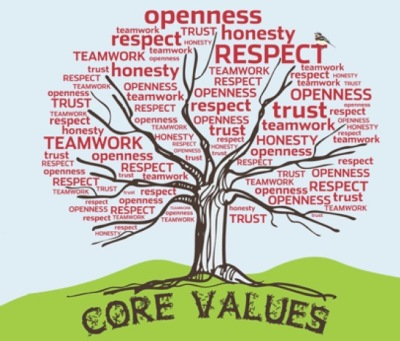New Year's Resolution - Values