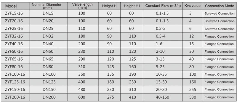 jktl self-actuated differential pressure control valve