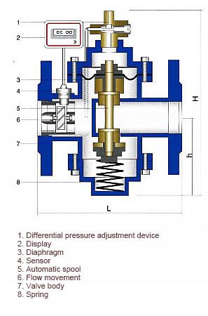 digital flow differential pressure valve