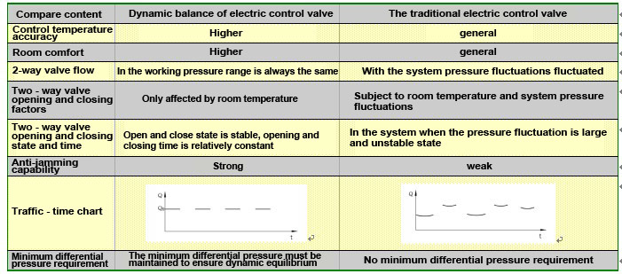 flow control valve,valve manufacturers,jktl contorl valve