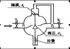 Self-operated flow control valve construction principle shown