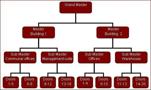 Master Key Suites