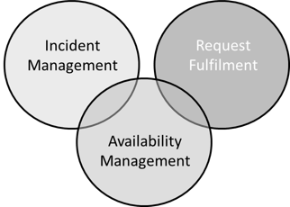 Do Incident SLAs really have any value?