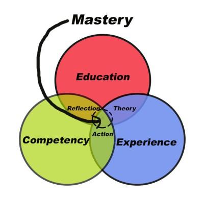 Mastery Model