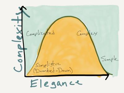 Elegance Graph