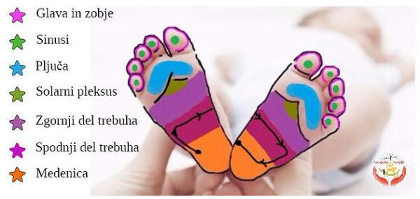 refleksna masaža, otroci