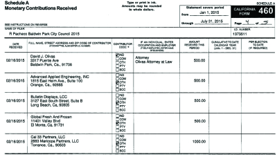 Pacheco's 460 Campaign Contribution Form