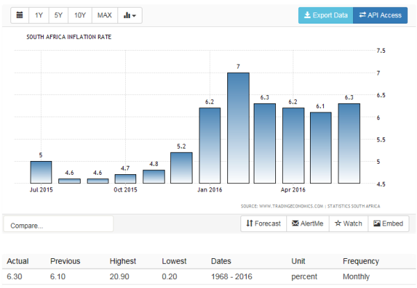 South Africa Inflation Rate  1968-2016 | Data | Chart | Calendar