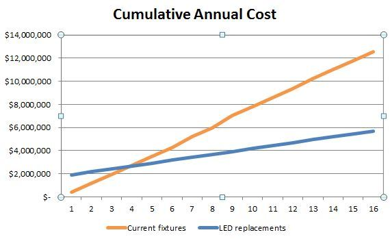 Energy Efficient LED Lighting Cost Analysis Graph