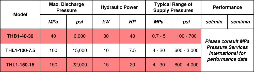 TH Compressor Model Ranges
