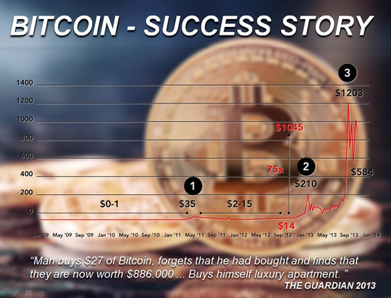 Bitcoin - Success Story!
