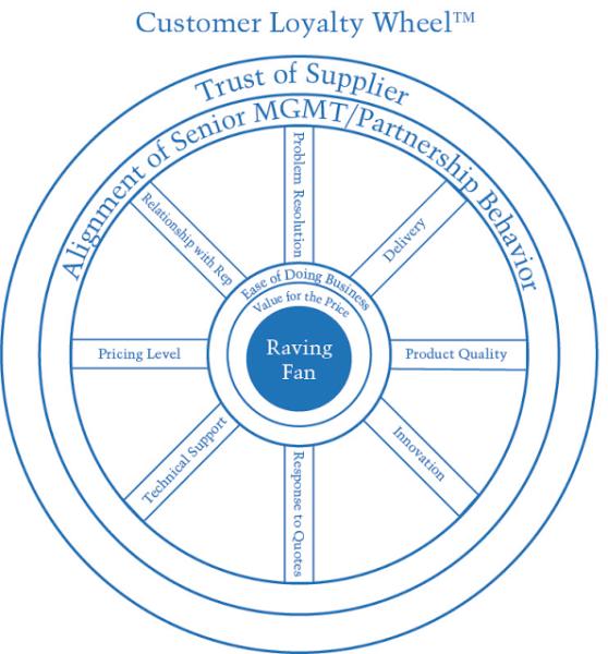 Introducing The Customer Loyalty Wheel
