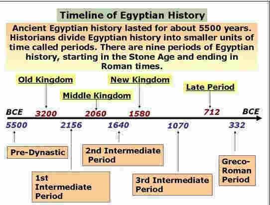 Timeline of Egyptian history @ diggerzone.com
