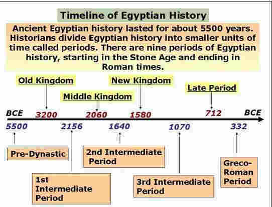 Timeline of Egyptian history @ diggerzone.com