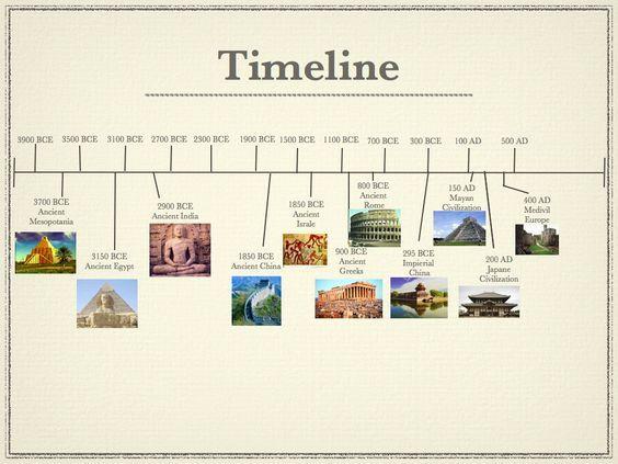 History timeline @ diggerzone.com
