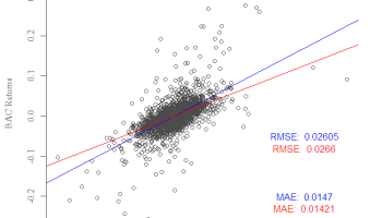 MAE and RMSE—Which Metric is Better?