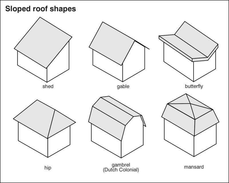 Pros And Cons Of Roof Types