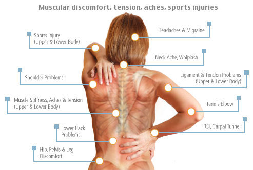 Muscle pain and tension, sports injuries and rehab, headaches and nerve pain